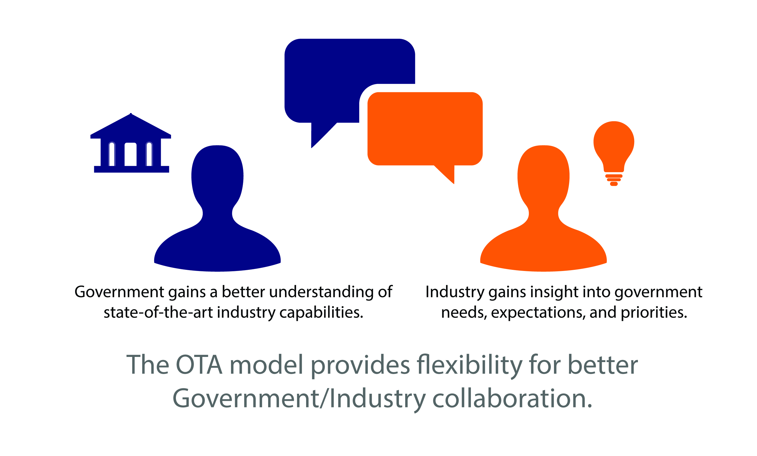 The OTA model provides flexibility for better Government/Industry collaboration. Government gains a better understanding of state-of-the-art industry capabilities. Industry gains insight into Government needs, expectations and priorities.